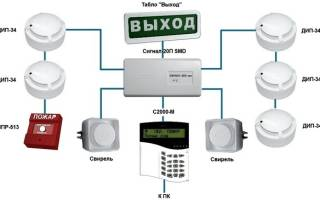 Структура пожарной сигнализации