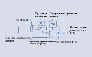 Что такое IP камера для видеонаблюдения?