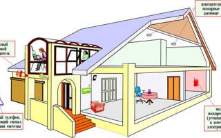 Установка пожарной сигнализации в частном доме