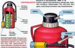Каковы недостатки применения огнетушителей воздушно пенного типа?
